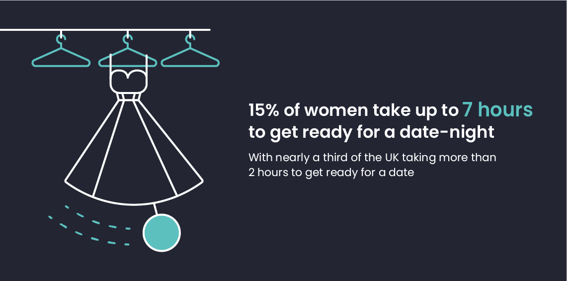 15% of women take up to 7 hours to get ready for a date-night