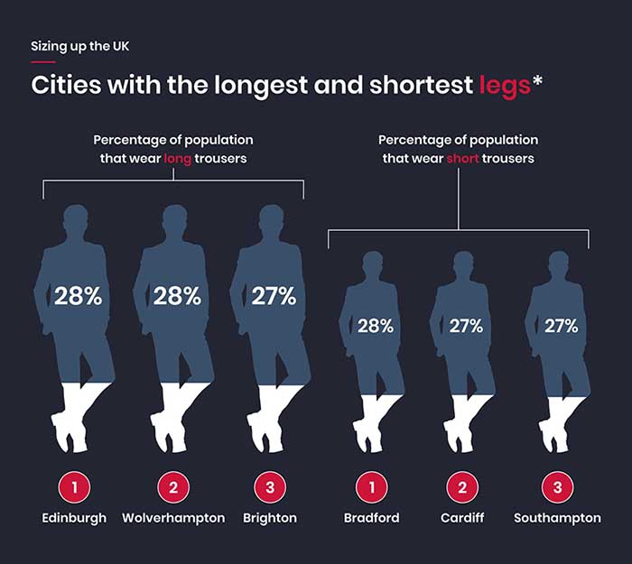 Cities with the longest and shortest legs
