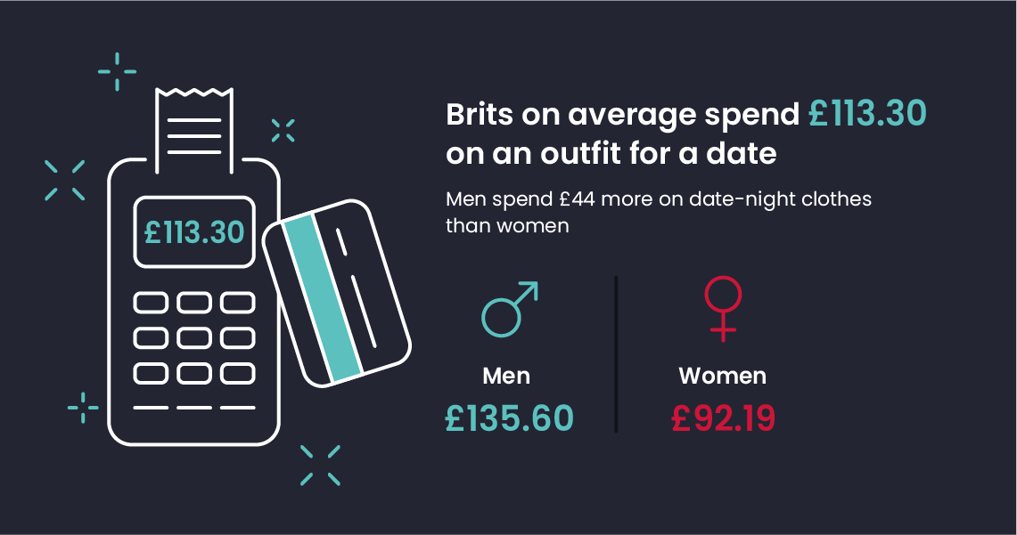 Brits on average spend £113.30 on an outfit for a date