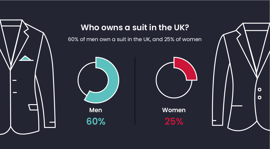 Who owns a suit in the UK?